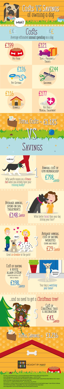 Dog-Infograpic